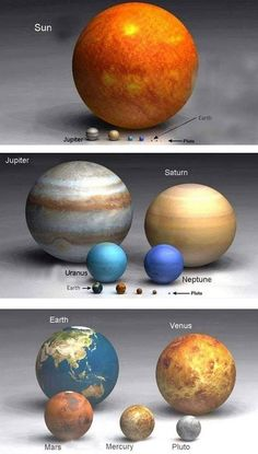 (bottom) - Sun compared to the planets (middle) - comparison of the planets including Jupiter, Saturn, Uranus and Neptune. larger planets (top) - comparison of the planets NOT including Jupiter, Saturn, Uranus and Neptune. Cosmos, Earth Science, Science And Nature, Matter Science, Readers Theater, Space And Astronomy, Space Planets, Hubble Space, Our Solar System