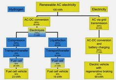 Kirill Klip.: Electric Cars Vs Hydrogen: There Are Just 12 Public Hydrogen Stations in the United States.