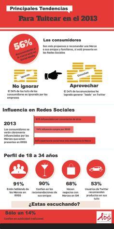 Principales tendencias para tuitear en 2013 #infografia
