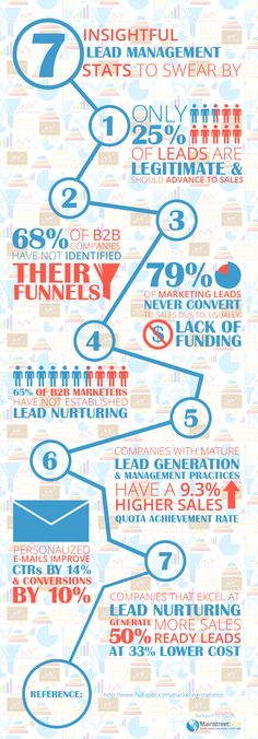 7 Insightful Lead Management Stats to Swear By #infographic #Management