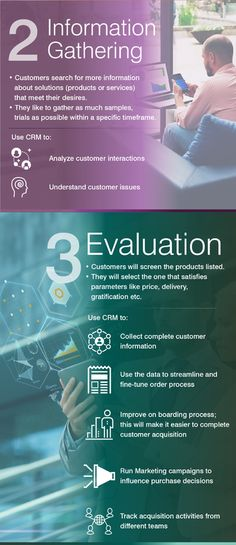 Digital CRM Solutions: CRM Tips: The Mystery of Customer Buying Behavior Decoded. CRM solutions, CRM software, CRM for banks, Banking CRM