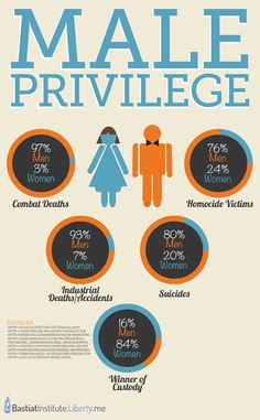 Infographic Shows that Everything you Think About 'Male Privilege' is Wrong with 5 Often Unspoken Facts