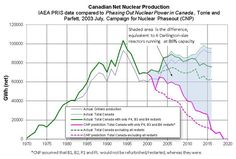 And old favourite showing the gap between realized production from Canada's CANDUs and the predictions of the 2003 Campaign for Nuclear Phaseout.  Updated with data thru 2016, this graphic, created by Morgan Brown, I first included in this 2011 blog post: http://coldaircurrents.luftonline.net/2012/11/candu-refurbishment-costs-highlighted.html