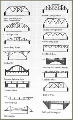 types of bridges - Google Search