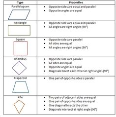 Properties of Quadrilaterals Interactive Notebook Page Idea - link ...