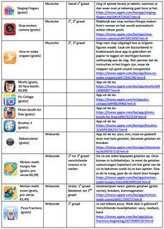 interessante apps voor het lager onderwijs (deel 3) Deep Learning, Learning Tools, School Organisation, Becoming A Teacher, 21st Century Skills, Tablets, Social Media Tips, Knowledge, Classroom