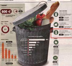 Spreco alimentare-infografica