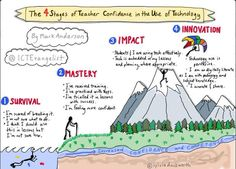 The 4 stages of teacher confidence in the use of technology by +ICTEvangelist Teaching Technology, Use Of Technology, Technology Integration, Educational Technology, Arts Integration, Instructional Technology, Connected Learning, Learning Resources, Coaching