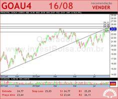 GERDAU MET - GOAU4 - 16/08/2012 #GOAU4 #analises #bovespa