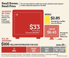 Mobile Ads: Here's What Works and What Doesn't via WSJ.com
