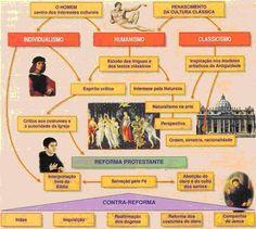 Study History, History Class, Studyblr, Student Life, Study Tips, Nerd, Teacher, School, Vestibular