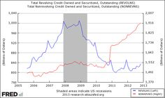 credit card prime rate history