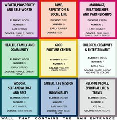 The Feng Shui Nine Life Areas are a set of aspirations that all people have, and. - Feng Shui for our home - einrichtungstipps Casa Feng Shui, Feng Shui House, Feng Shui Bedroom, Feng Shui Tips, Feng Shui Grid, Feng Shui Room Map, Feng Shui For Health, Feng Shui Chart, Fen Shui