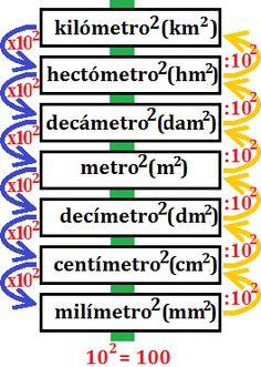 52 Ideas De Medida Unidades De Medida Secundaria Matematicas Conversion De Unidades