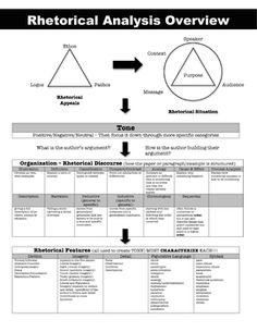 rhetorical analysis of a manual A rhetorical analysis can be written about many different mediums the aim of a rhetorical analysis is to determine how a creator of the work analyzed came up with their argument when you write a critical analysis essay, you may even wish to determine whether or not the original argument was successful or failed.