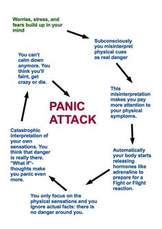 Panic Attack Circle explained. how to stop panic attacks