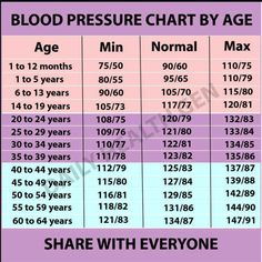 normal heart rate chart by age: High blood pressure heart rate cardiovascular fitness and exercises