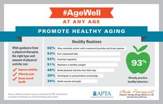 Infographic: Americans' Attitudes on Aging #AgeWell