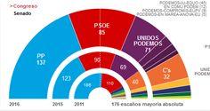 Resultado de las elecciones generales en España Junio 2016