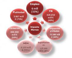 """Gestion de Marca 2.0 - #MuEstEmp (Referencias) - Presentación del Informe: """"Impacto de las marcas en la economía y sociedad españolas"""""""