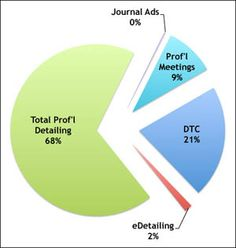Analysis of Pharma Promotional Spending in 2013: Professional Detailing, eDetailing, DTC Advertising, Professional Meetings, Journal Advertising. This article analyzes data from several sources to determine how much of this is allocated to various media and channels and also looks at the trends for several channels.