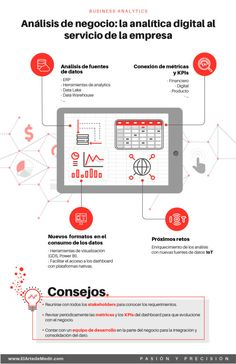Business Analytics: La analítica digital al servicio del negocio Online Marketing, Map, Business, Models, Dashboards, Internet Of Things, Power Of Words, Worksheets, Profile