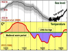 Pseudoscientists' eight climate claims debunked