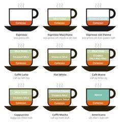 How to make espresso drinks.