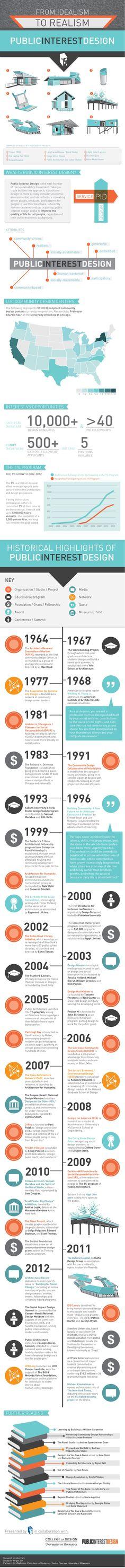 Infographic: Public Interest Design