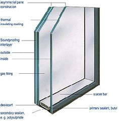 triple-glazed insulation glass  Heat retaining and soundproof glass iplus top ipaphon - Interpane Glas Industrie AG