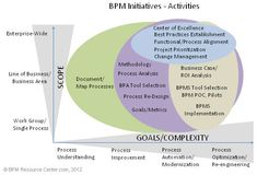 implementing bpm business process reengineering - Adonis Bpmn