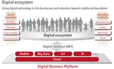How Digital Technology Will Transform the World The Digital Transformation has arrived : FUJITSU JOURNAL