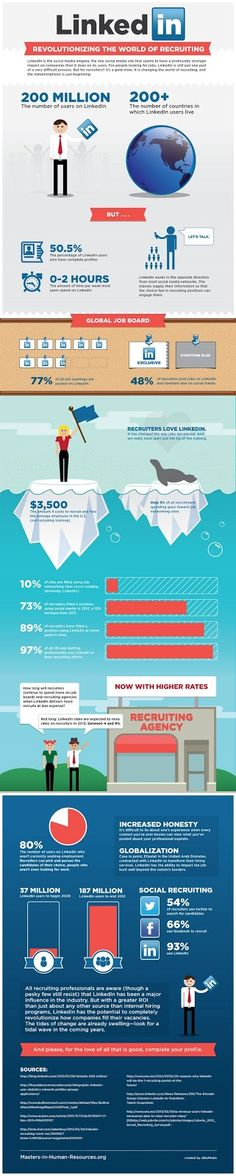 Infographie : Linkedin et le recrutement - Source : masters-in-human-resources.org