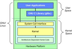 The fundamental architecture of the GNU/Linux operating system