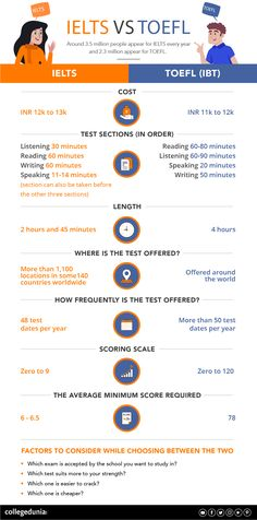 IELTS and TOEFL happen to be the most sought after exams for studying abroad. Know the key differences between the two and how can you opt for one. Top Colleges, Ielts, Study Abroad, Studying, Infographic, University, English, India, Key