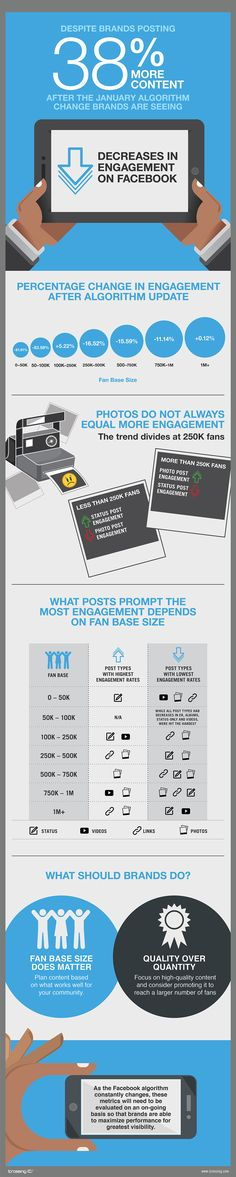 How Brands are Reacting to Facebook's Algorithm Change. #infographic