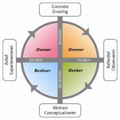 Hoe kunnen we kennis over leerstijlen inzetten voor het effectiever maken van communicatie?