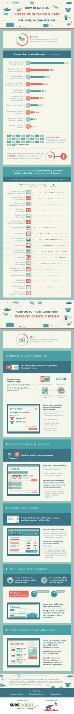 In this infographic, get actionable, research backed insights to reduce shopping cart abandonment for your online store by building the perfect Email Marketing Tools, Business Marketing, Content Marketing, Digital Marketing, Internet Marketing, Leaflet Distribution, Process Infographic, Infographics, Good To Know