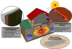 Uczony z Gdańska wynalazł system ogrzewania ciepłem zmagazynowanym w ziemi - Racjonalista