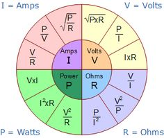 Ohms Law Pie Chart.  (This site also has the power triangle on it in GIF format.)