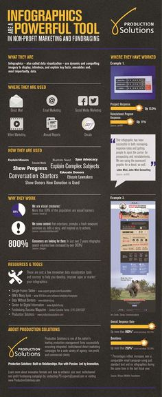 A brilliant #Infographic on how Infographics are powerful #Fundraising tools. Check it out!