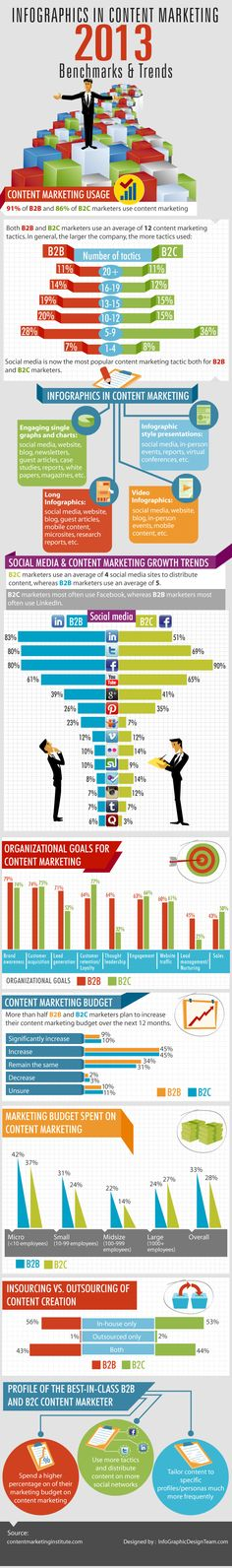 Infographics in content marketing 2013 #infographic