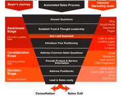 Inbound Marketing Tactics