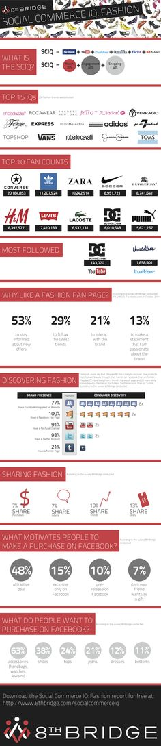 Welche Modelabels auf Social Media setzen!