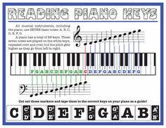 Reading Piano Keys