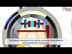Animated video showing the working of braking system in a car. Brake Shoes, Brake System, Car Engine, Mechanical Engineering, All Cars, Positive Affirmations, Car Pictures, Automobile, It Works