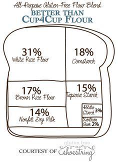 All Purpose Gluten Free Flour Recipe: Better Than Cup4Cup Blend