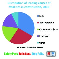 Work Related Injuries, No Response, Third, Safety, Presentation, Construction, Learning, Fall, Health