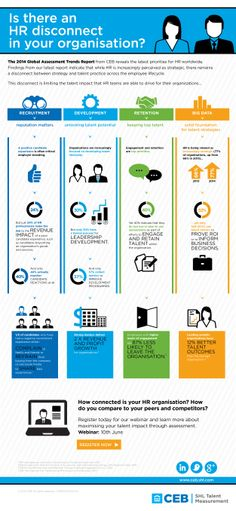 Global Assessment Trends Report - Key Insights into Talent Assessment | Infographics | SHL UK