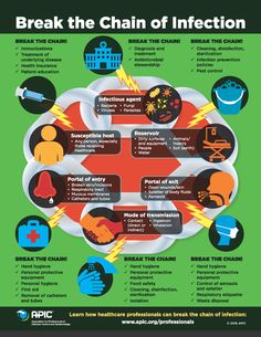 Break the Chain of Infection - Infection Prevention and You Chain Of Infection, Infection Control Nursing, Isolation Precautions, Fundamentals Of Nursing, Nursing School Notes, Hand Hygiene, Health And Safety, How To Stay Healthy, Science Notes